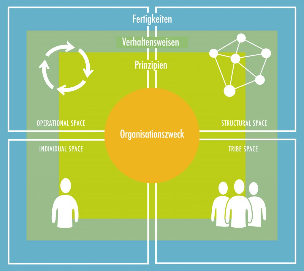 Vier Räume einer Organisation